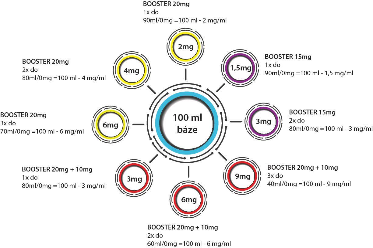 Tabulka booster