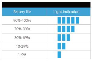 Indikace nabití baterie Joyetech CuBox Grip