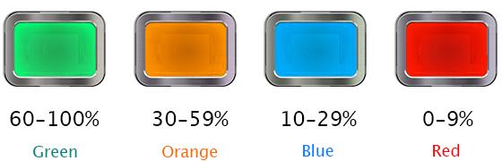 iJust NexGen disponuje indikátorem stavu nabití ve formě barevně podsvíceného spínacího tlačítka.